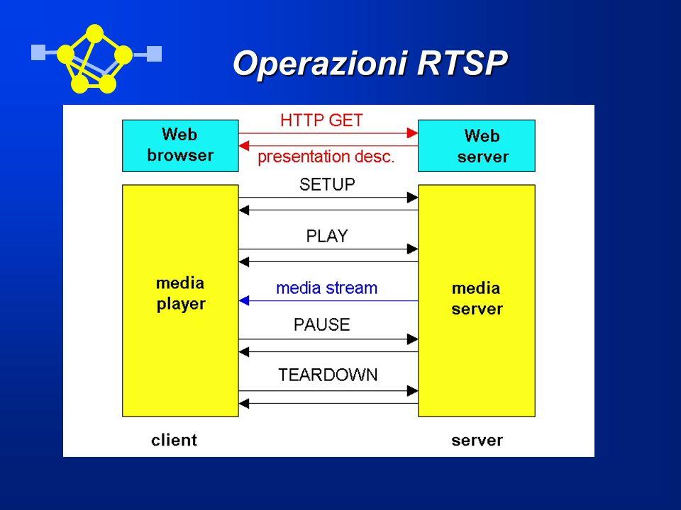 Operazioni RTSP