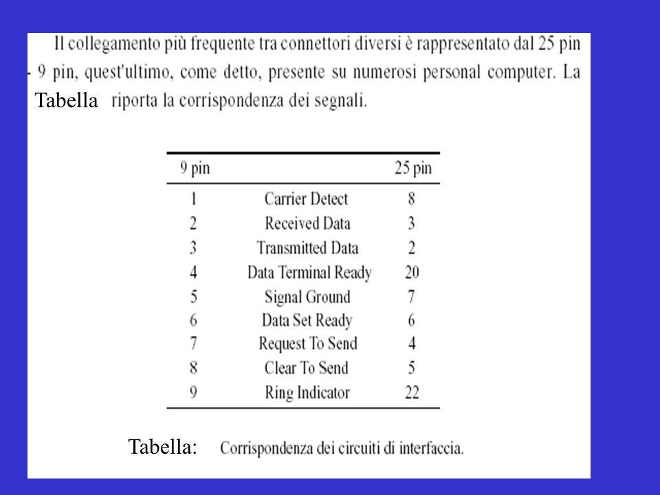 Tabella: Tabella