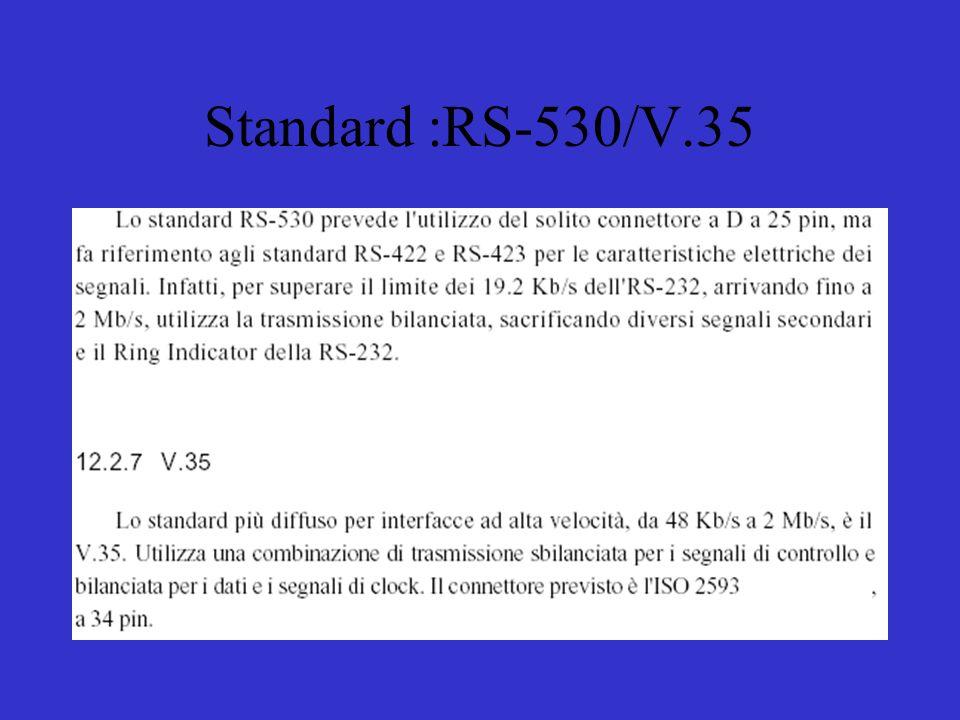 Standard :RS-530/V.35