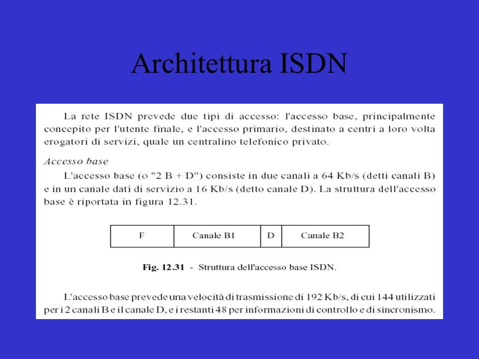 Architettura ISDN