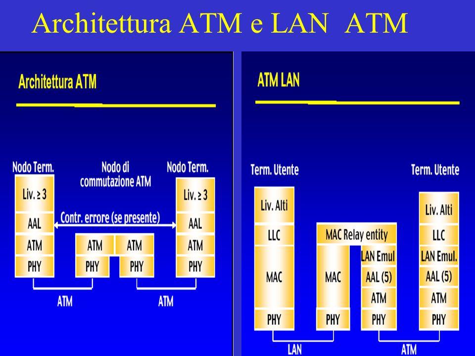 Architettura ATM e LAN ATM