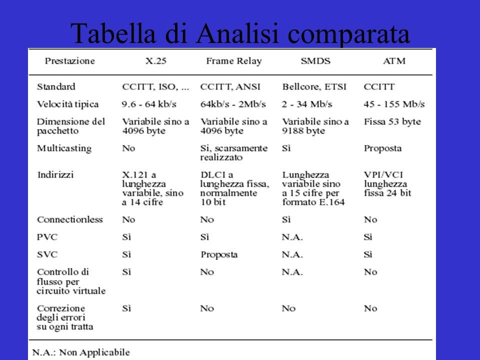 Tabella di Analisi comparata