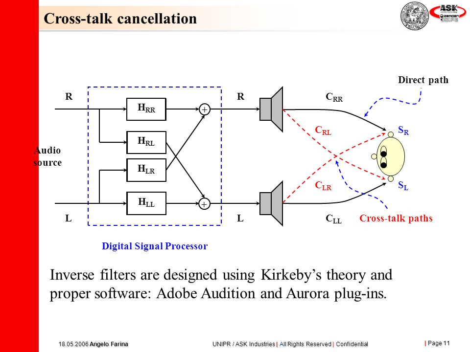 | Page 11 18.05.2006 Angelo Farina UNIPR / ASK Industries | All Rights Reserved | Confidential Audio source C LL C RR C LR C RL Direct path Cross-talk paths SRSR SLSL R L + + H RR H RL H LR H LL R L Digital Signal Processor Inverse filters are designed using Kirkebys theory and proper software: Adobe Audition and Aurora plug-ins.
