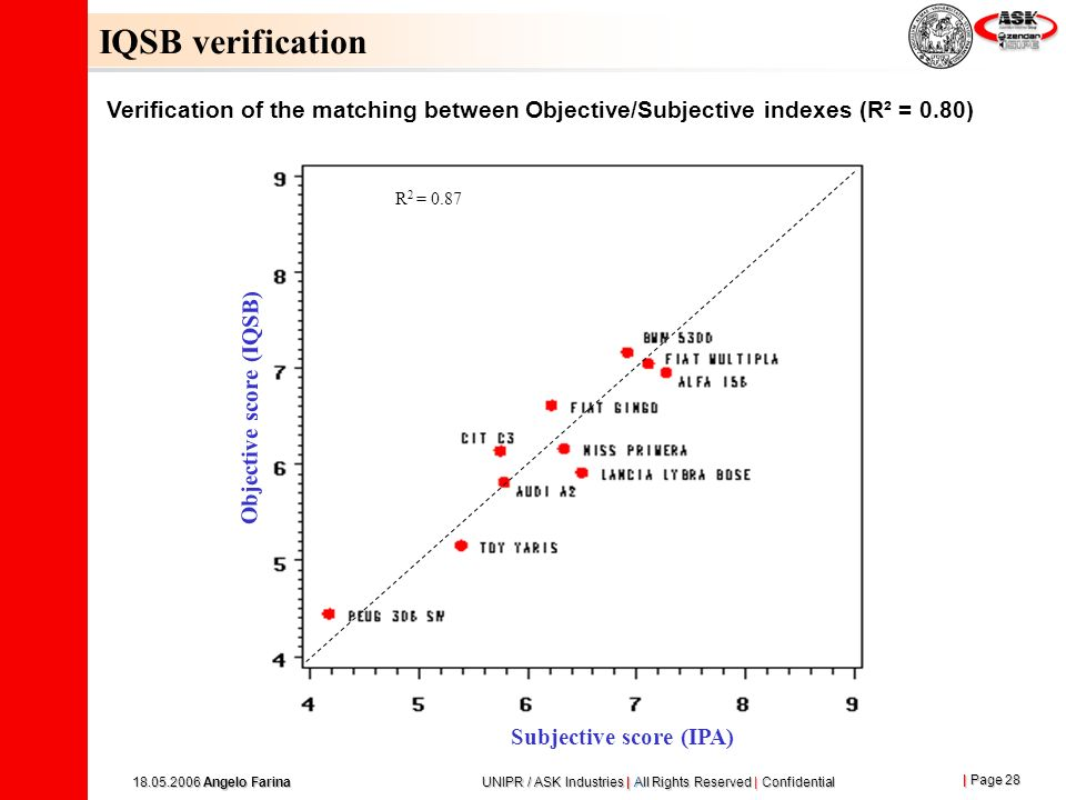 | Page 28 18.05.2006 Angelo Farina UNIPR / ASK Industries | All Rights Reserved | Confidential IQSB verification Verification of the matching between Objective/Subjective indexes (R² = 0.80) Subjective score (IPA) Objective score (IQSB) R 2 = 0.87
