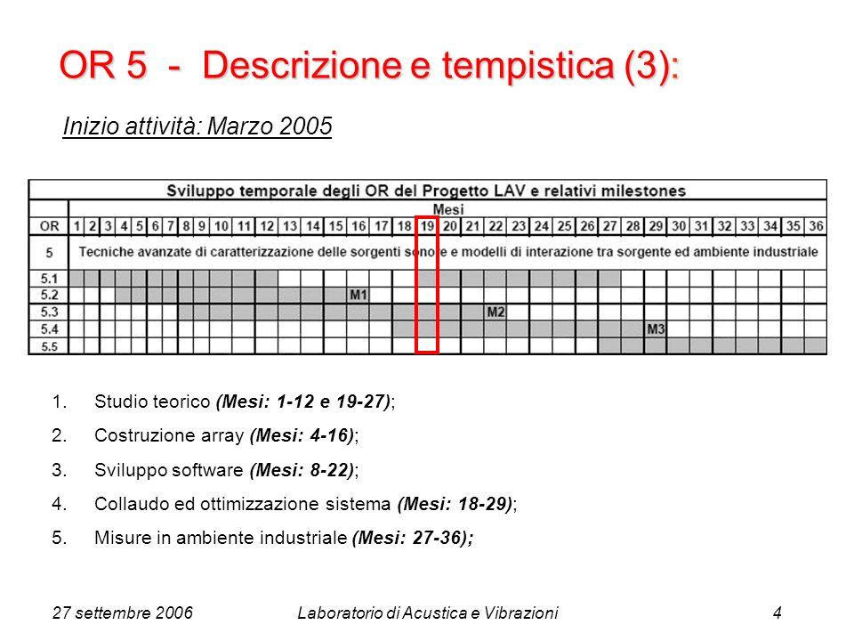 27 settembre 2006Laboratorio di Acustica e Vibrazioni5 Estensione diffrazione risoluzione Densità microfoni Aliasing spaziale Distanza infinita (onde piane) Distanza finita (onde sferiche) Teoria: array di microfoni e beamforming