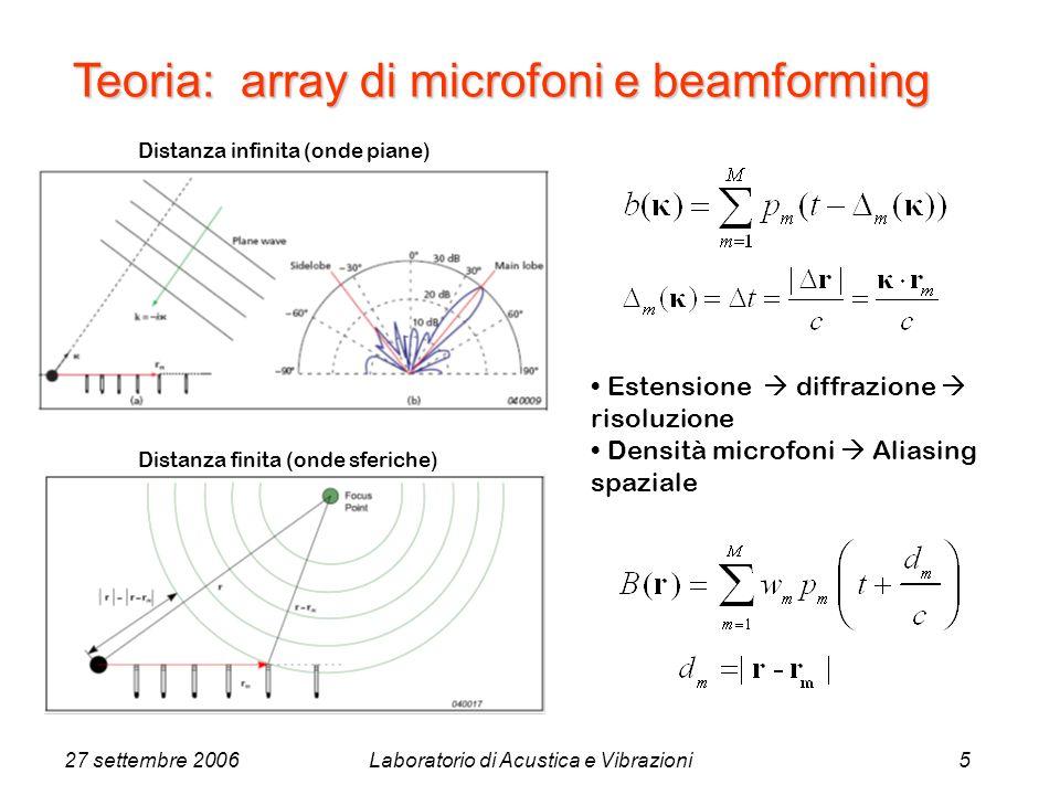 27 settembre 2006Laboratorio di Acustica e Vibrazioni5 Estensione diffrazione risoluzione Densità microfoni Aliasing spaziale Distanza infinita (onde