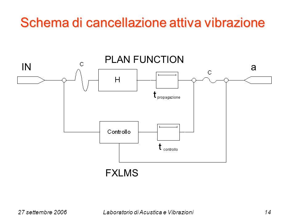 27 settembre 2006Laboratorio di Acustica e Vibrazioni14 INa PLAN FUNCTION FXLMS Schema di cancellazione attiva vibrazione