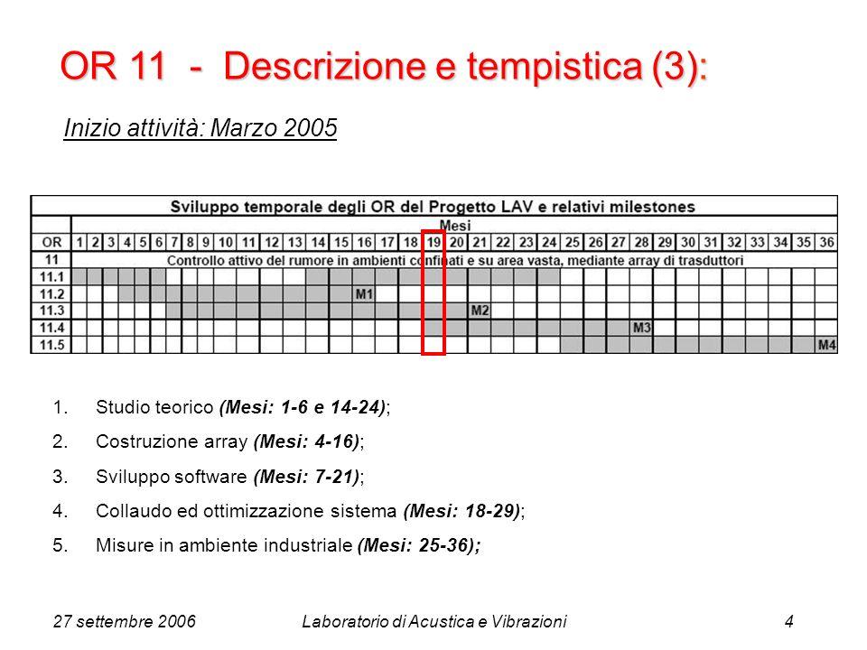 27 settembre 2006Laboratorio di Acustica e Vibrazioni4 OR 11 - Descrizione e tempistica (3): 1.Studio teorico (Mesi: 1-6 e 14-24); 2.Costruzione array (Mesi: 4-16); 3.Sviluppo software (Mesi: 7-21); 4.Collaudo ed ottimizzazione sistema (Mesi: 18-29); 5.Misure in ambiente industriale (Mesi: 25-36); Inizio attività: Marzo 2005