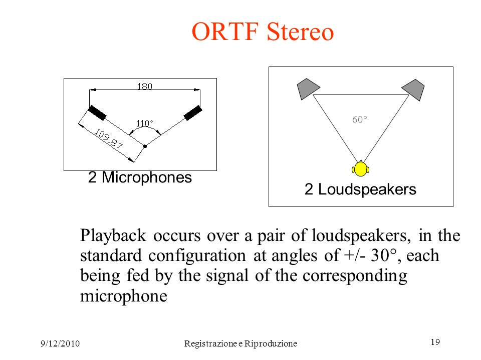 9/12/2010Registrazione e Riproduzione 19 ORTF Stereo Playback occurs over a pair of loudspeakers, in the standard configuration at angles of +/- 30°, each being fed by the signal of the corresponding microphone 2 Microphones 60° 2 Loudspeakers