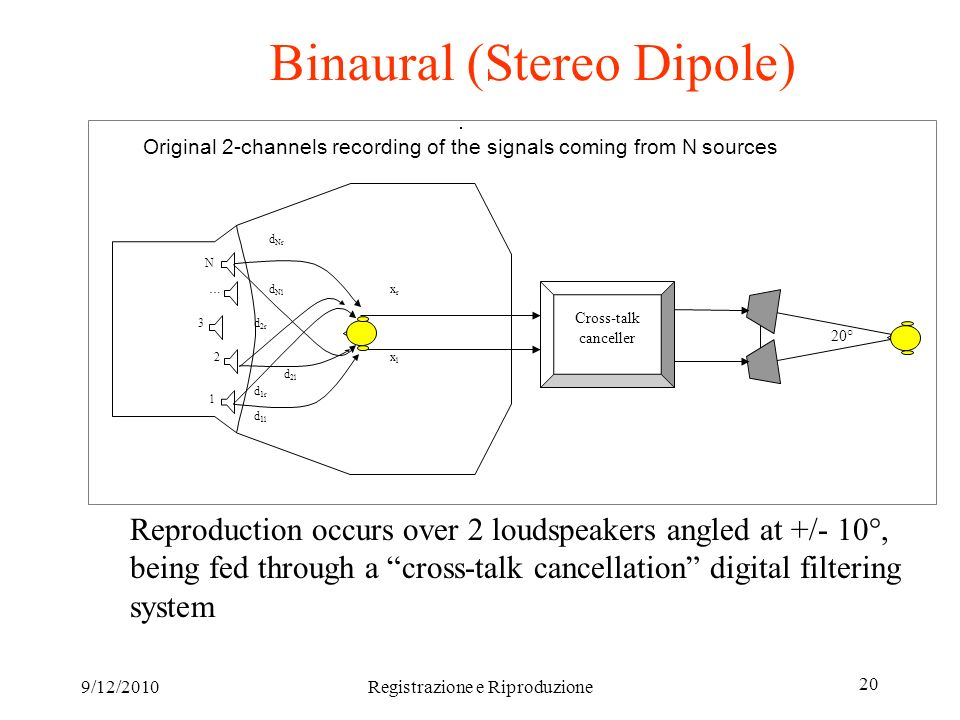 9/12/2010Registrazione e Riproduzione 20 Binaural (Stereo Dipole) Reproduction occurs over 2 loudspeakers angled at +/- 10°, being fed through a cross-talk cancellation digital filtering system … 2 3 1 Original 2-channels recording of the signals coming from N sources d 1l d 1r d 2l d 2r xrxr xlxl Cross-talk canceller d Nl d Nr N 20°