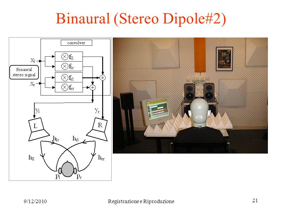 9/12/2010Registrazione e Riproduzione 21 Binaural (Stereo Dipole#2)