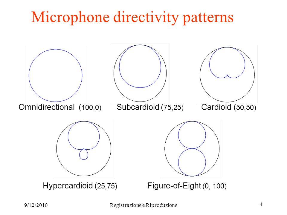 9/12/2010Registrazione e Riproduzione 5 Microphones Variable pattern microphone: Neumann U89i variable-pattern microphone