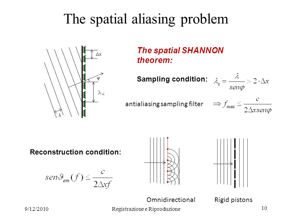 9/12/2010Registrazione e Riproduzione 10 The spatial aliasing problem The spatial SHANNON theorem: Sampling condition: Reconstruction condition: antialiasing sampling filter Omnidirectional Rigid pistons