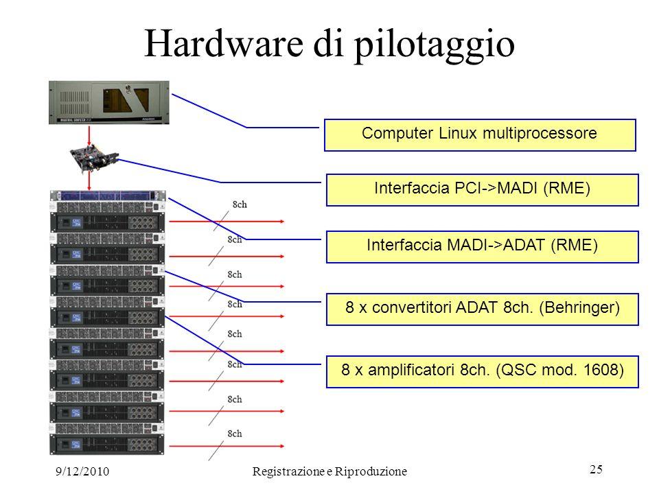9/12/2010Registrazione e Riproduzione 25 Hardware di pilotaggio Computer Linux multiprocessore Interfaccia PCI->MADI (RME) Interfaccia MADI->ADAT (RME) 8 x convertitori ADAT 8ch.