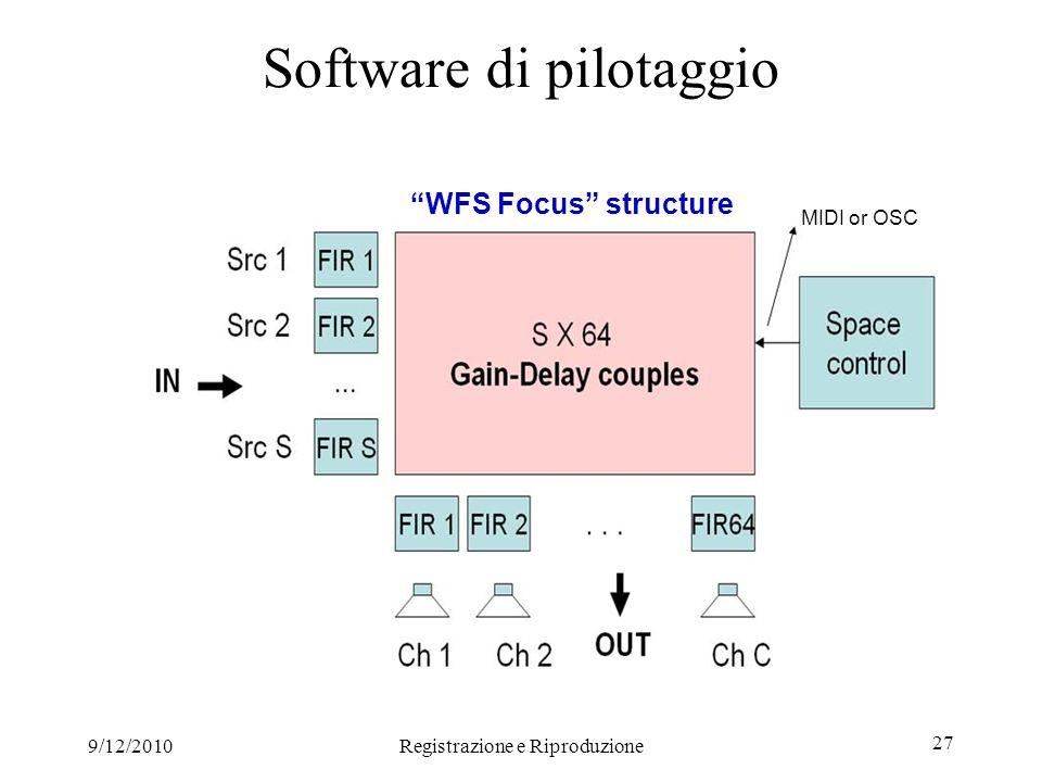 9/12/2010Registrazione e Riproduzione 27 MIDI or OSC Software di pilotaggio WFS Focus structure