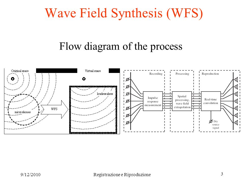 9/12/2010Registrazione e Riproduzione 3 Wave Field Synthesis (WFS) Flow diagram of the process
