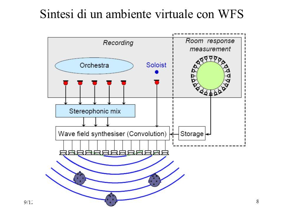 9/12/2010Registrazione e Riproduzione 8 Sintesi di un ambiente virtuale con WFS