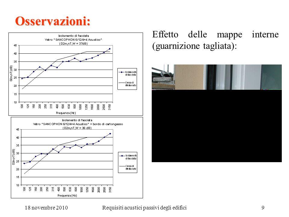 18 novembre 2010Requisiti acustici passivi degli edifici10 Osservazioni: Effetto delle mappe esterne (guarnizione non tagliata):