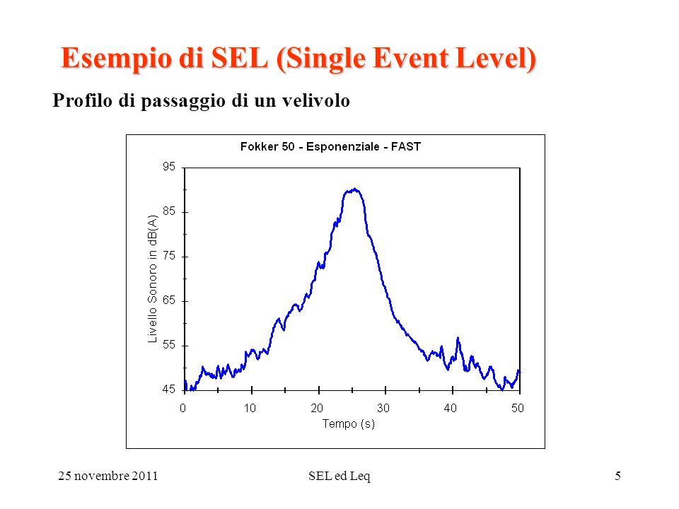 25 novembre 2011SEL ed Leq5 Esempio di SEL (Single Event Level) Profilo di passaggio di un velivolo