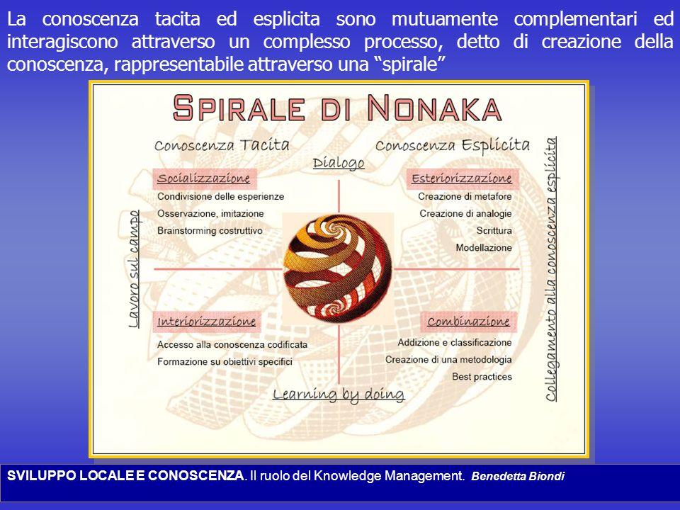 SVILUPPO LOCALE E CONOSCENZA. Il ruolo del Knowledge Management. Benedetta Biondi La conoscenza tacita ed esplicita sono mutuamente complementari ed i