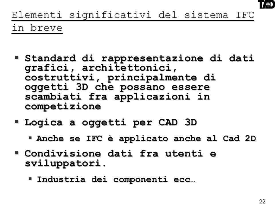 22 Elementi significativi del sistema IFC in breve Standard di rappresentazione di dati grafici, architettonici, costruttivi, principalmente di oggetti 3D che possano essere scambiati fra applicazioni in competizione Standard di rappresentazione di dati grafici, architettonici, costruttivi, principalmente di oggetti 3D che possano essere scambiati fra applicazioni in competizione Logica a oggetti per CAD 3D Logica a oggetti per CAD 3D Anche se IFC è applicato anche al Cad 2D Anche se IFC è applicato anche al Cad 2D Condivisione dati fra utenti e sviluppatori.