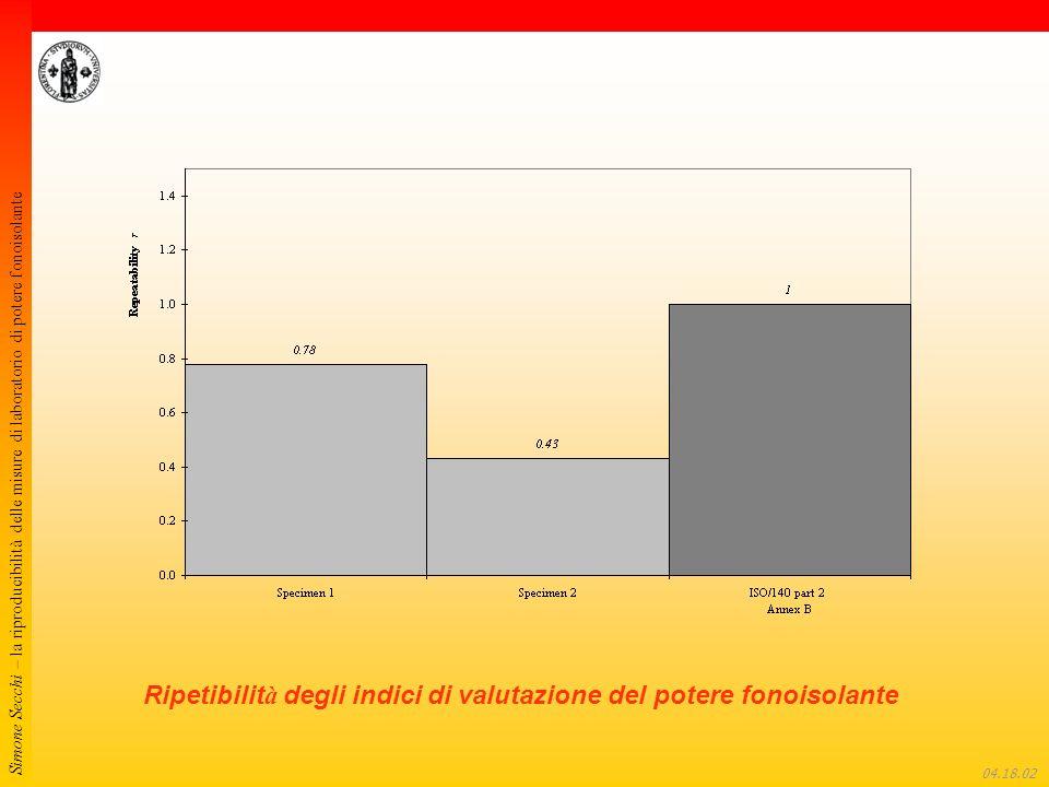 Simone Secchi – la riproducibilità delle misure di laboratorio di potere fonoisolante 04.18.22 Ripetibilit à degli indici di valutazione del potere fo