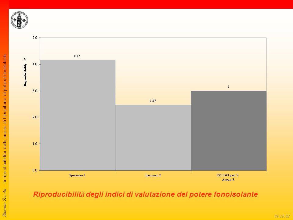 Simone Secchi – la riproducibilità delle misure di laboratorio di potere fonoisolante 04.18.22 Riproducibilit à degli indici di valutazione del potere fonoisolante