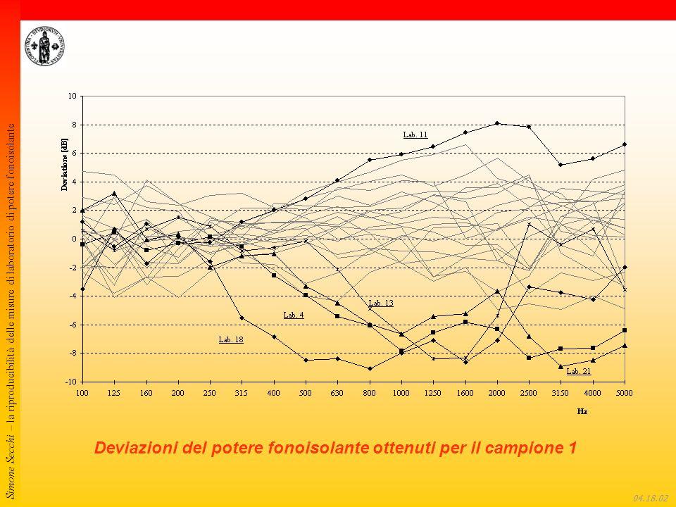 Simone Secchi – la riproducibilità delle misure di laboratorio di potere fonoisolante 04.18.22 Deviazioni del potere fonoisolante ottenuti per il campione 1