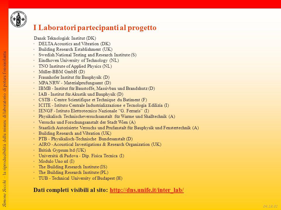 Simone Secchi – la riproducibilità delle misure di laboratorio di potere fonoisolante 04.18.22 Laboratori partecipanti I Laboratori partecipanti al progetto Dansk Teknologisk Institut (DK) · DELTA Acoustics and Vibration (DK) · Building Research Establishment (UK) · Swedish National Testing and Research Institute (S) · Eindhoven University of Technology (NL) · TNO Institute of Applied Physics (NL) · Müller-BBM GmbH (D) · Fraunhofer Institut für Bauphysik (D) · MPA NRW - Materialprufungsamt (D) · IBMB - Institut für Baustoffe, Massivbau und Brandshutz (D) · IAB - Institut für Akustik und Bauphysik (D) · CSTB - Centre Scientifique et Technique du Batiment (F) · ICITE - Istituto Centrale Industrializzazione e Tecnologia Edilizia (I) · IENGF - Istituto Elettrotecnico Nazionale G.