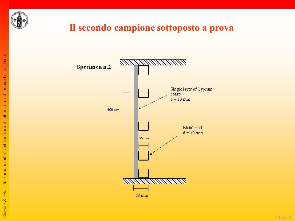 Simone Secchi – la riproducibilità delle misure di laboratorio di potere fonoisolante 04.18.22 Valore medio del potere fonoisolante e barre min – max per il campione 1