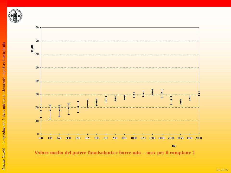 Simone Secchi – la riproducibilità delle misure di laboratorio di potere fonoisolante 04.18.22 Valore medio del potere fonoisolante e barre min – max per il campione 2