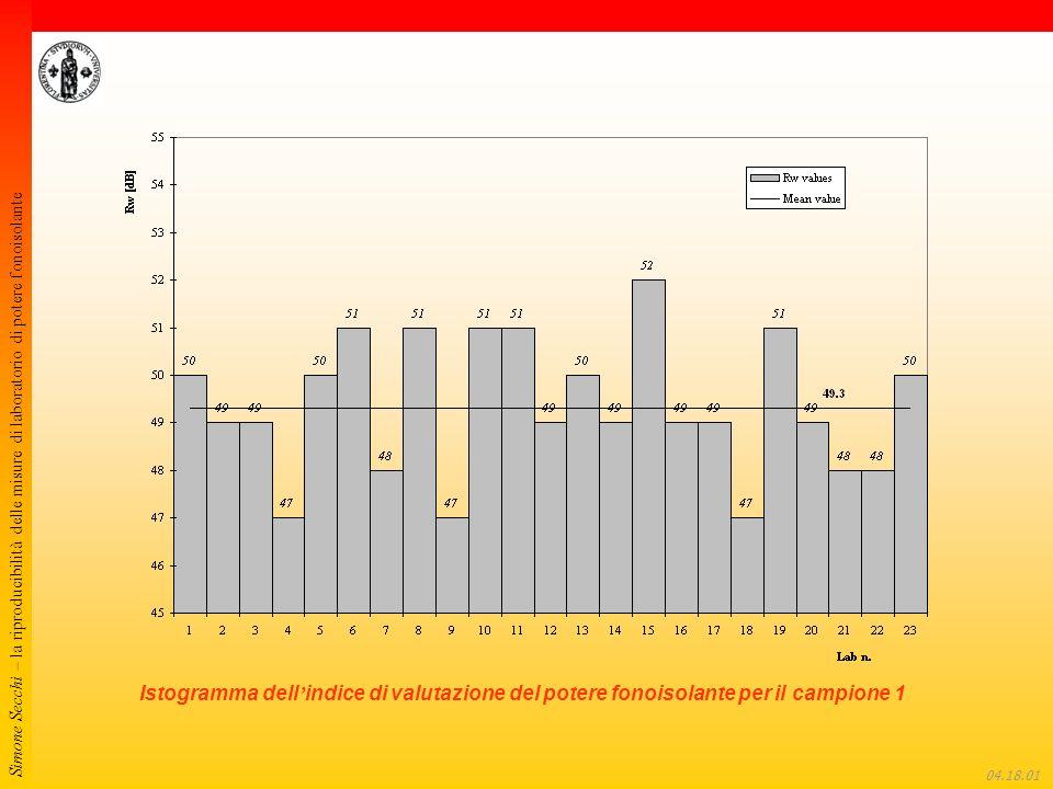 Simone Secchi – la riproducibilità delle misure di laboratorio di potere fonoisolante 04.18.22 Istogramma dell indice di valutazione del potere fonoisolante per il campione 1