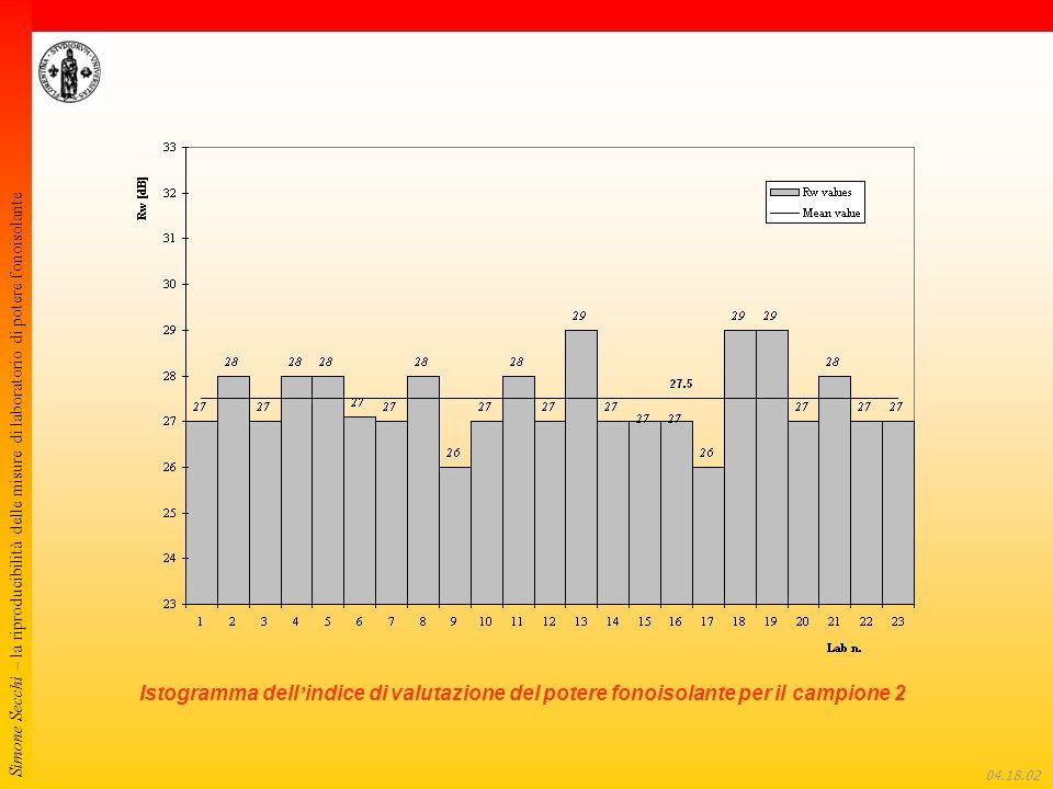 Simone Secchi – la riproducibilità delle misure di laboratorio di potere fonoisolante 04.18.22 Istogramma dell indice di valutazione del potere fonoisolante per il campione 2