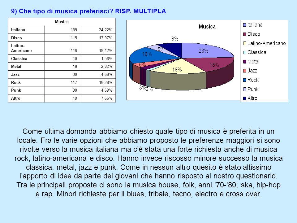 8) Quale attività proponi? RISP. MULTIPLA Attività Karaoke12418,26% Musica dal vivo13820,32% Feste a tema9213,55% Cartomanti162,36% Radio ospite273,98