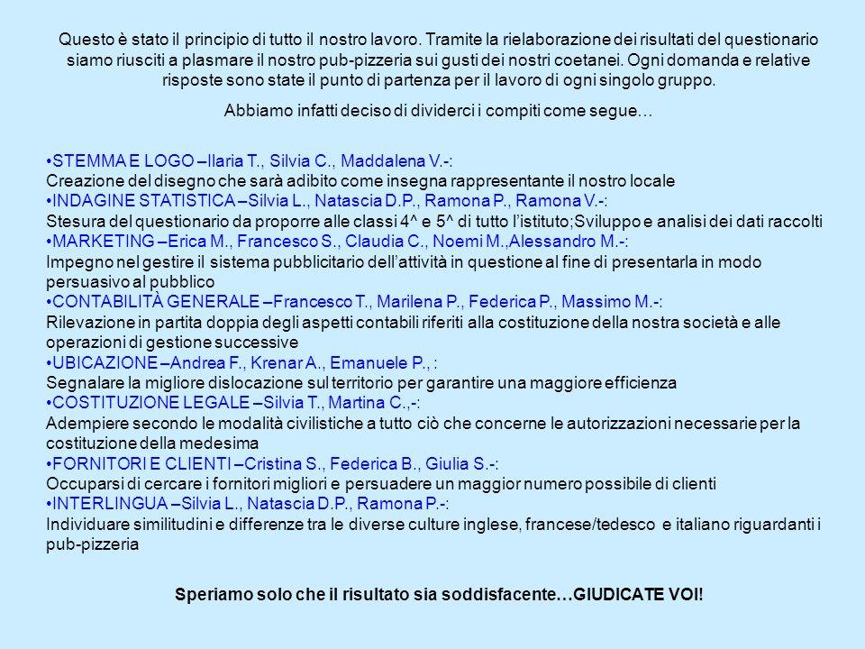9) Che tipo di musica preferisci? RISP. MULTIPLA Musica Italiana15524,22% Disco11517,97% Latino- Americano11618,12% Classica101,56% Metal182,82% Jazz3