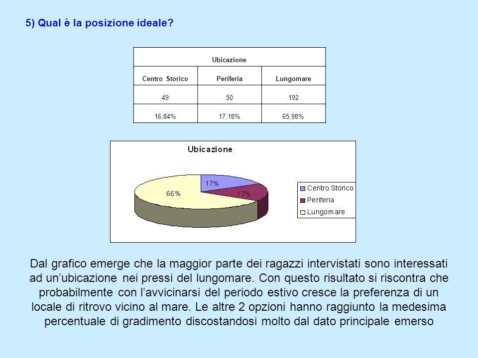 4) Quanto, in media, spendi in questi locali? Costo 5 5 - 10 > di 10 5818160 19,40%60,54%20,06% Ritornando unultima volta a domande a carattere quanti
