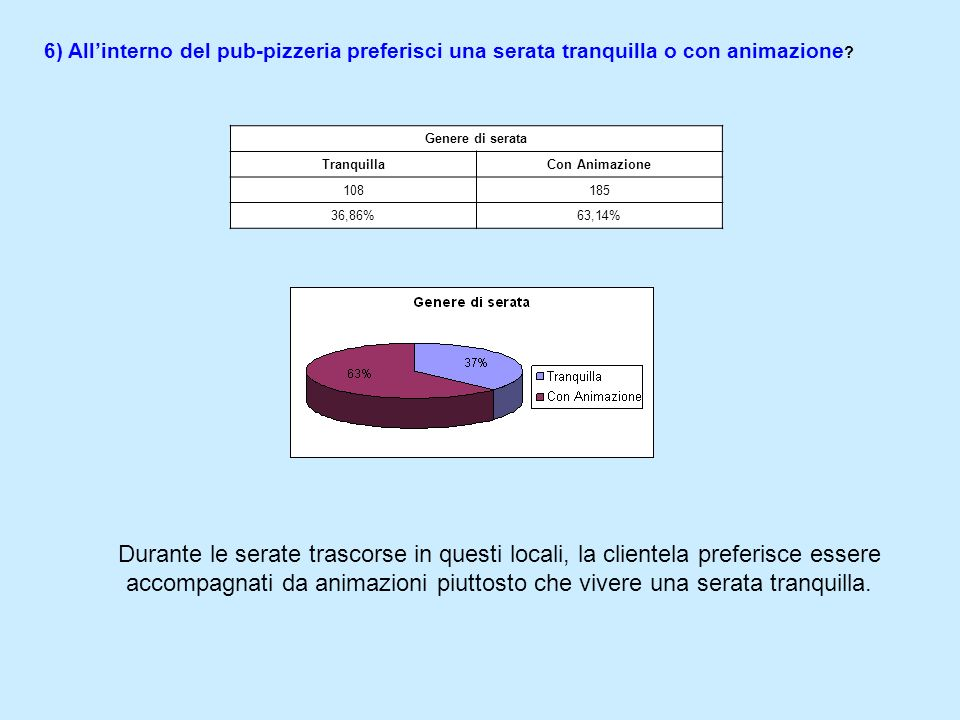 5) Qual è la posizione ideale? Ubicazione Centro StoricoPeriferiaLungomare 4950192 16,84%17,18%65,98% Dal grafico emerge che la maggior parte dei raga