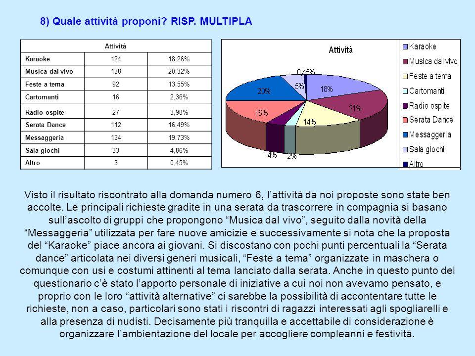 8) Quale attività proponi.RISP.