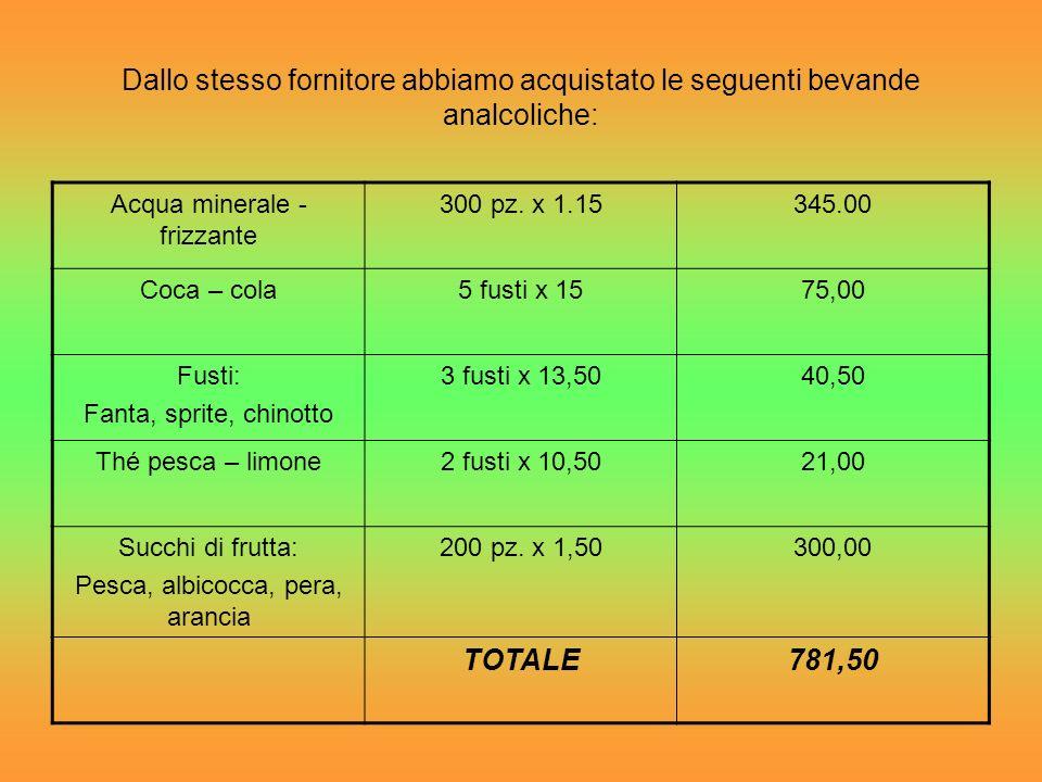 Presentiamo qui di seguito gli acquisti di vini e aperitivi: Lacrima di Morro dalba5 pz x 5,5027,50 La monacesca Verdicchio 2 pz x 3,907,80 San Cassel