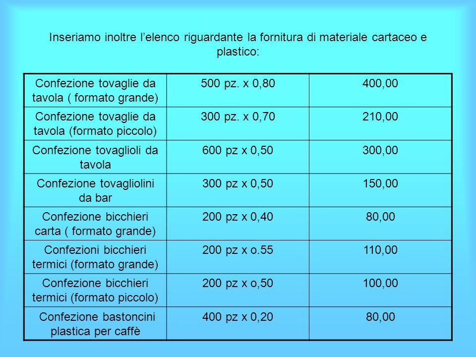 Dallo stesso fornitore abbiamo acquistato le seguenti bevande analcoliche: Acqua minerale - frizzante 300 pz. x 1.15345.00 Coca – cola5 fusti x 1575,0