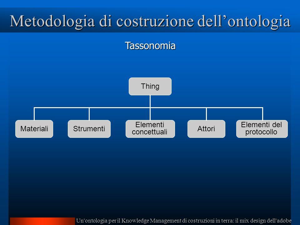 Un ontologia per il Knowledge Management di costruzioni in terra: il mix design dell adobe Metodologia di costruzione dellontologia Tassonomia MaterialiStrumenti Elementi concettuali Attori Elementi del protocollo Thing