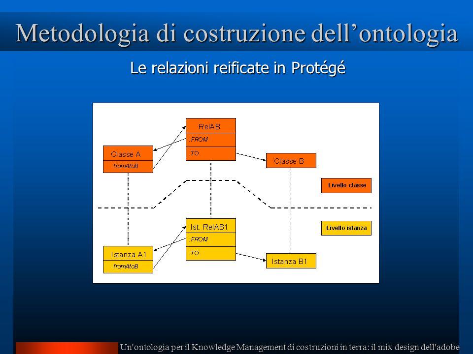 Un ontologia per il Knowledge Management di costruzioni in terra: il mix design dell adobe Metodologia di costruzione dellontologia Le relazioni reificate in Protégé