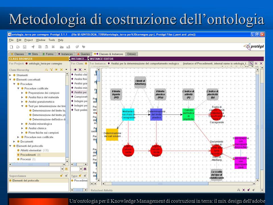Un ontologia per il Knowledge Management di costruzioni in terra: il mix design dell adobe Metodologia di costruzione dellontologia