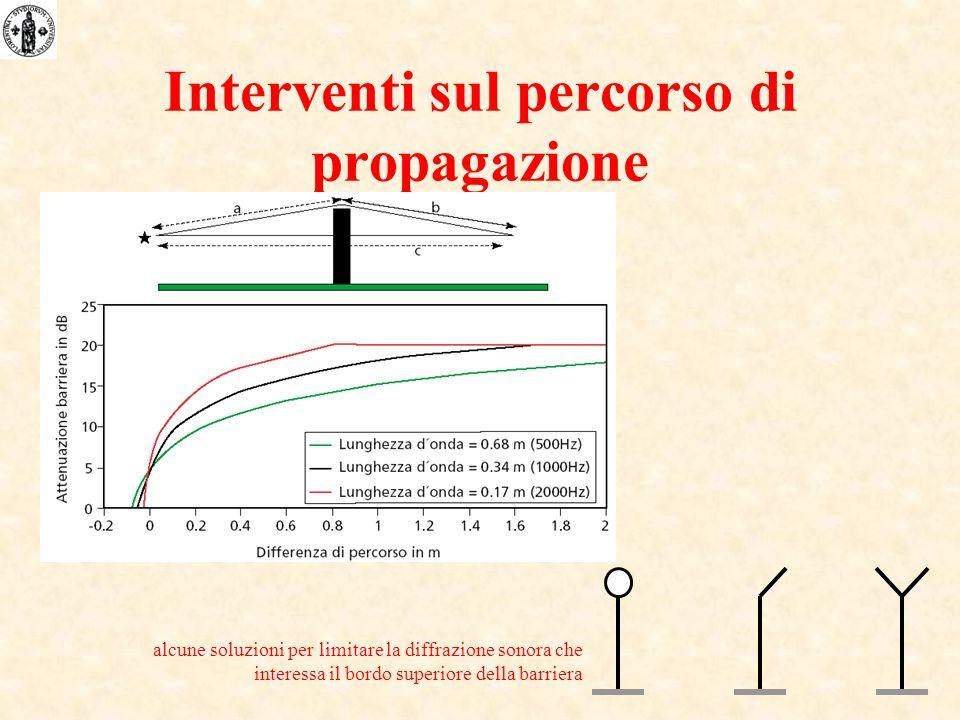 Interventi sul percorso di propagazione alcune soluzioni per limitare la diffrazione sonora che interessa il bordo superiore della barriera
