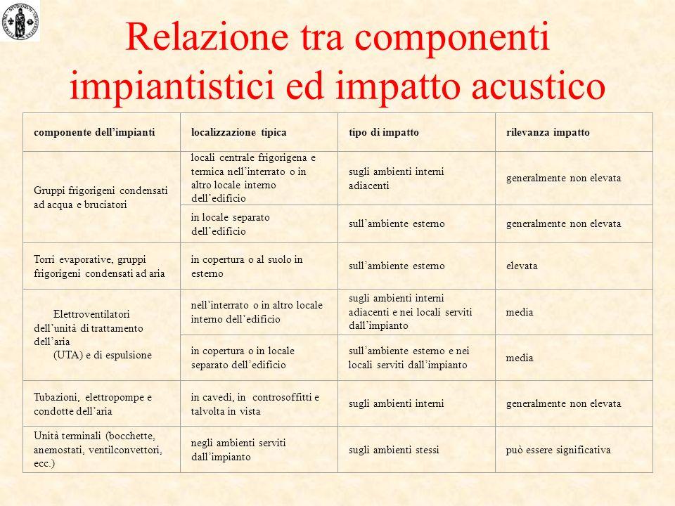 Relazione tra componenti impiantistici ed impatto acustico componente dellimpiantilocalizzazione tipicatipo di impattorilevanza impatto Gruppi frigori