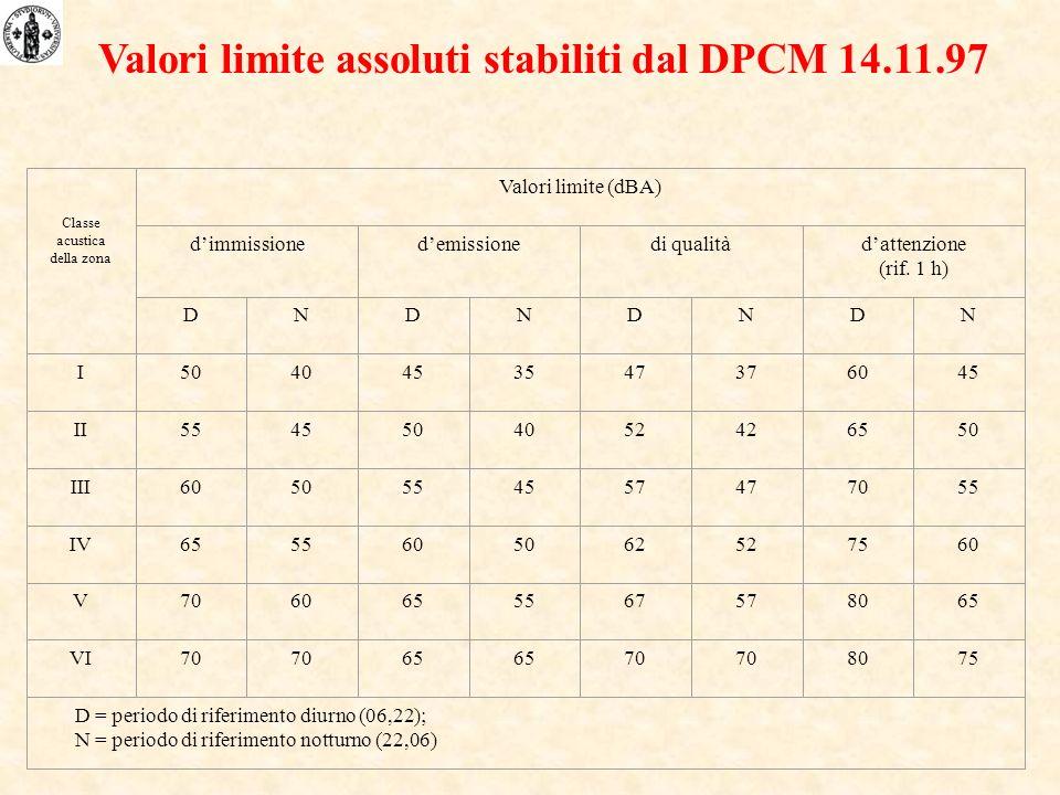Classe acustica della zona Valori limite (dBA) dimmissionedemissionedi qualitàdattenzione (rif. 1 h) DNDNDNDN I5040453547376045 II5545504052426550 III