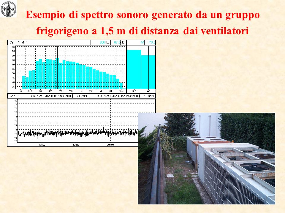 Esempio di spettro sonoro generato da un gruppo frigorigeno a 1,5 m di distanza dai ventilatori
