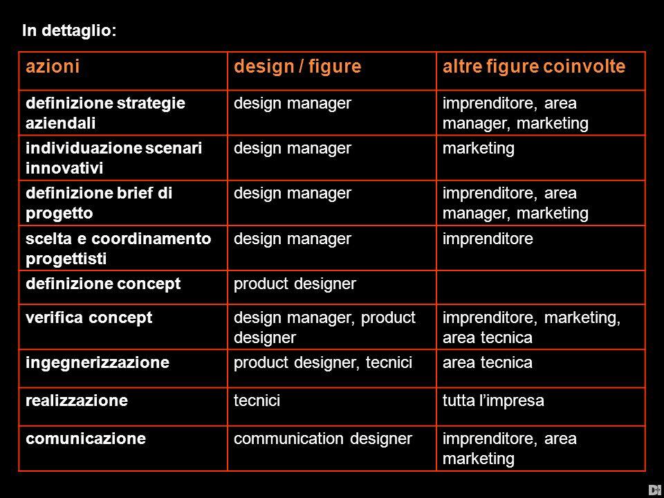 azionidesign / figurealtre figure coinvolte definizione strategie aziendali design managerimprenditore, area manager, marketing individuazione scenari