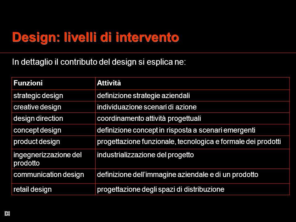 Design: livelli di intervento In dettaglio il contributo del design si esplica ne: FunzioniAttività strategic designdefinizione strategie aziendali cr