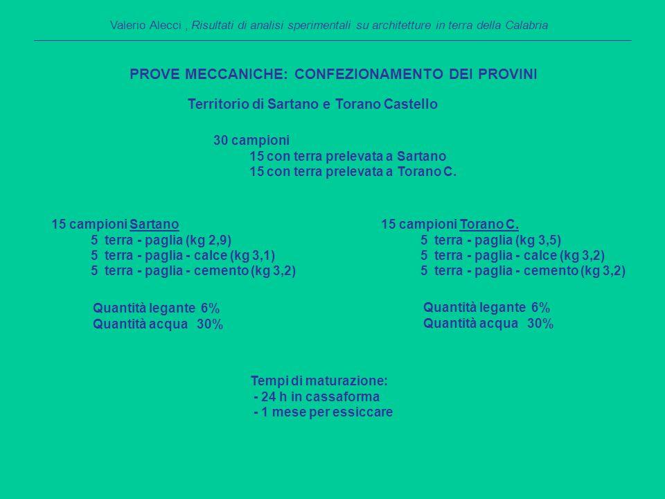 Territorio di Sartano e Torano Castello PROVE MECCANICHE: CONFEZIONAMENTO DEI PROVINI Valerio Alecci, Risultati di analisi sperimentali su architetture in terra della Calabria 30 campioni 15 con terra prelevata a Sartano 15 con terra prelevata a Torano C.